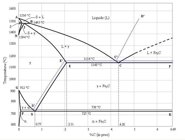 diagramma ferro-carbonio